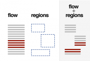 An Overview Of Regions And Exclusions With Different CSS Mockups
