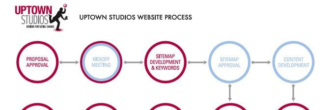 a graphical representation of the Uptown Studios website process