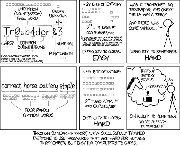 an xkcd comic explaining how secure passwords work