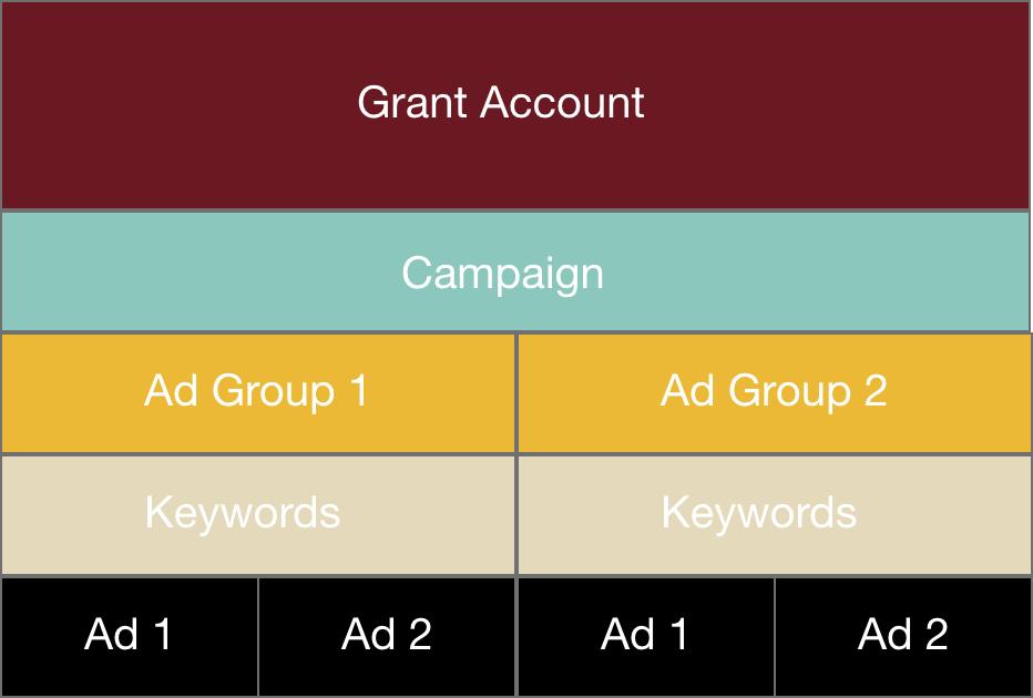 Table Of Google Grants Management Hierarchy