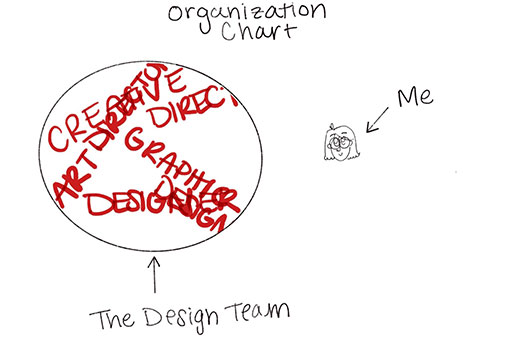 Organization Circe Chart Of Copywriting And Design Team With Me Scribbled Outside Circle