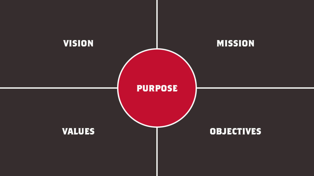 Four Black Squares Of Vision Mission Values Objectives Surrounding A Red Purpose Circle