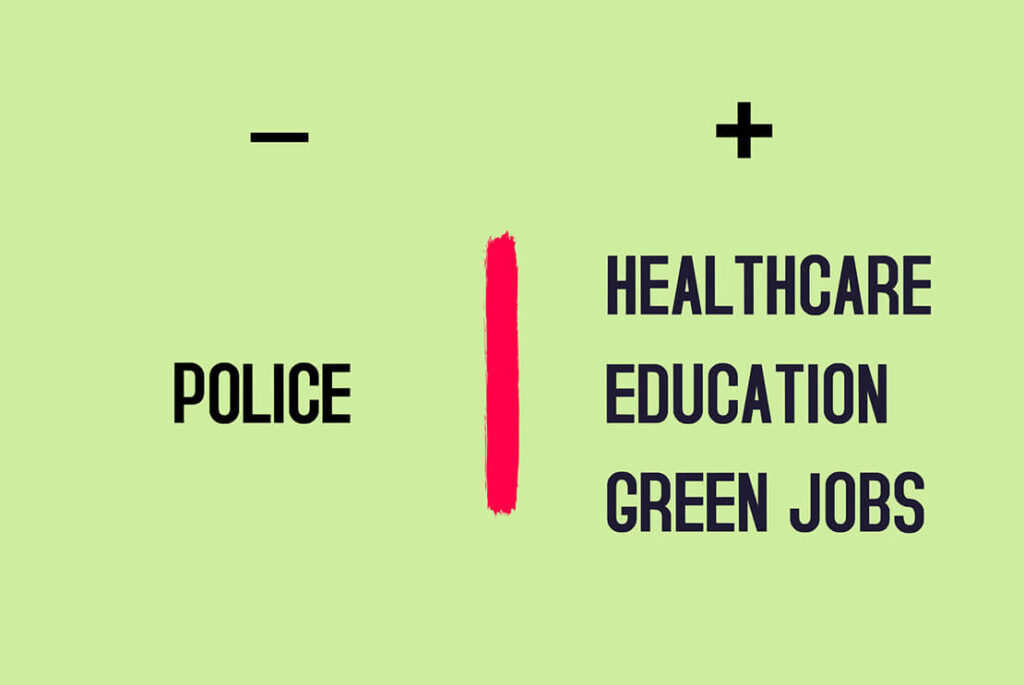 Protest Poster Of Police As Negative Sign And Healthcare Education Green Jobs With Positive Sign Divided By Red Line With Green Background