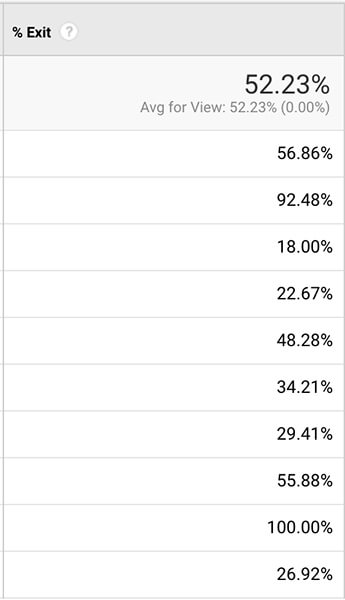 Percent Exit In Google Analytics