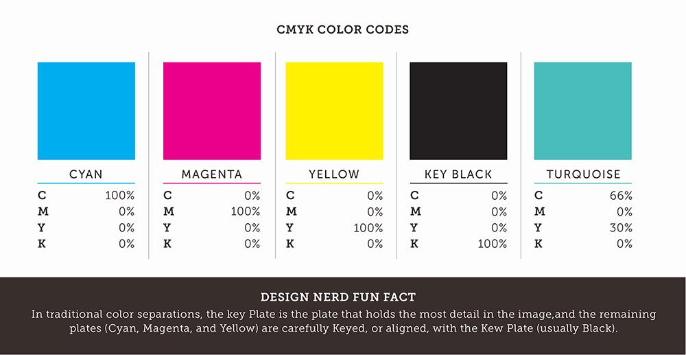 CMYK Color Codes Palette Blue Magenta Yellow Key Black Turquoise