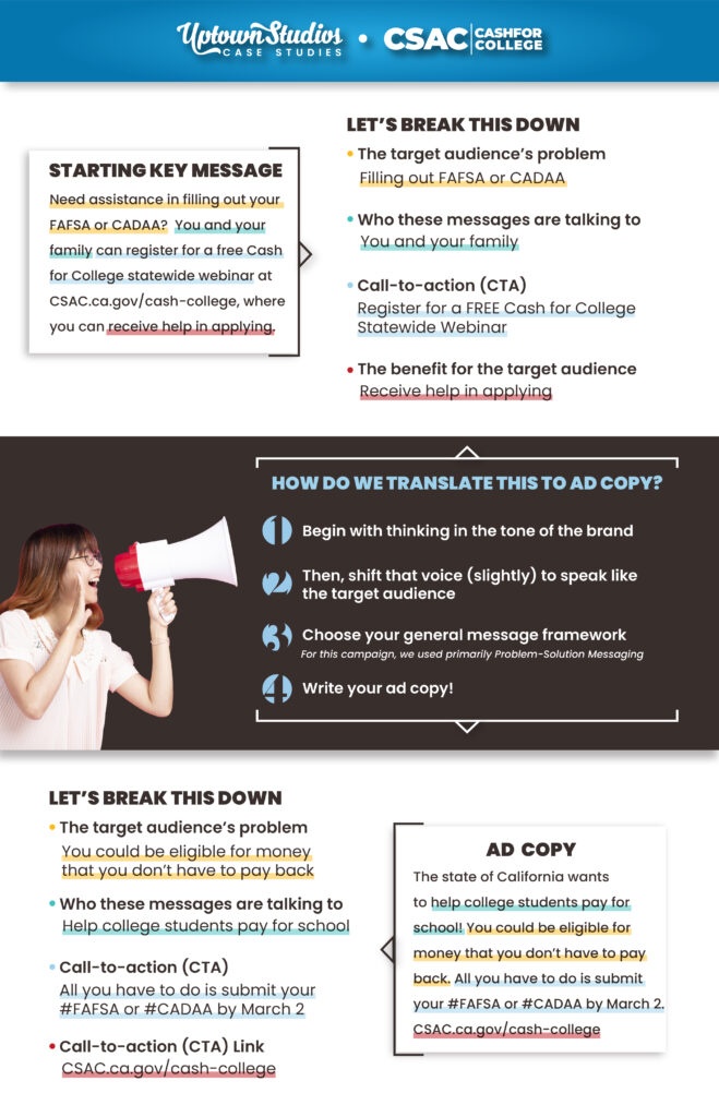 Key Messaging Of Case Study With Woman Holding A Bullhorn