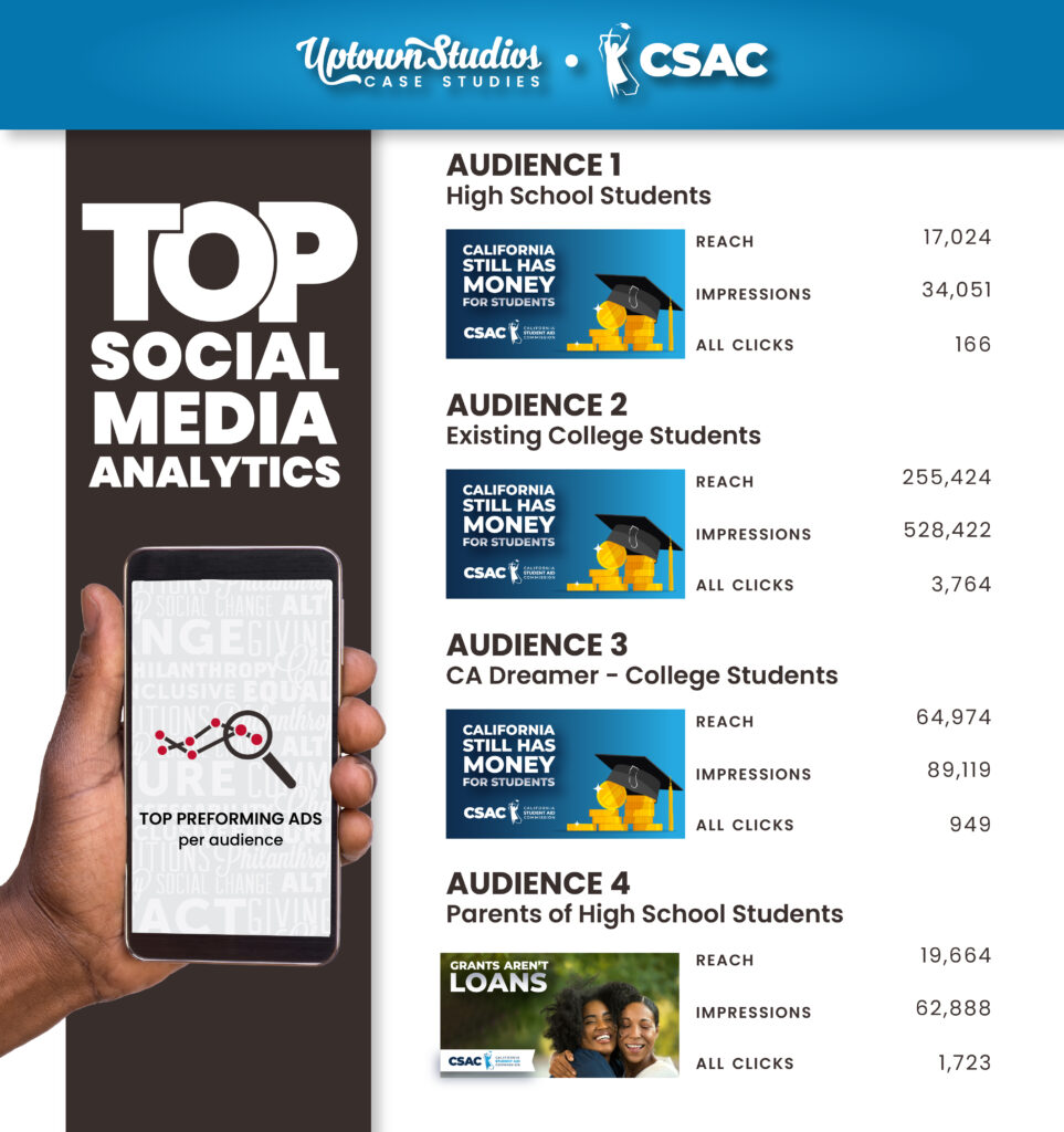 Displaying Four Different Audiences Comparing The Best Performing Ad With The Metrics Of Each Best Performing Ad To The Right